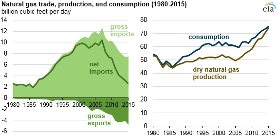graph of natural gas trade, production, and consumption, as explained in the article text