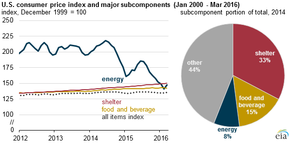 U.S. consumer price index and major subcomponents, as explained in the article text