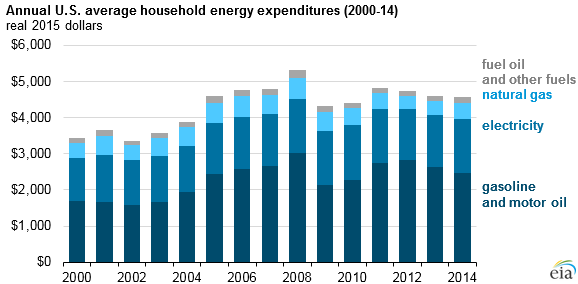 graph of annual U.S. average household energy expenditure, as explained in the article text