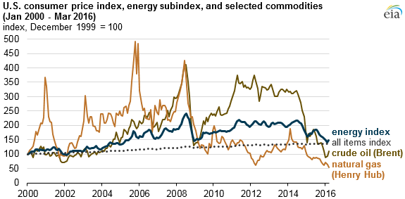 graph of U.S. consumer price index, energy subindex, and selected commodities, as explained in the article text