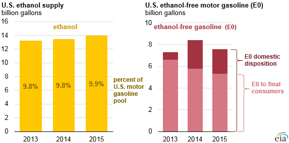 Almost All U S Gasoline Is Blended With 10 Ethanol
