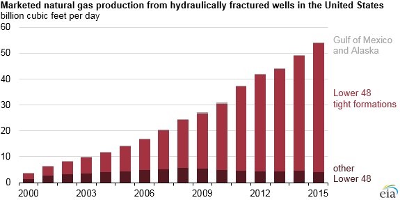 graph of marketed natural gas production from hydraulically fractured wells in the United States, as explained in the article text