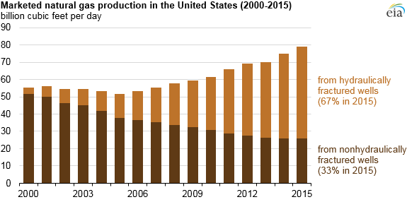 Hydraulically fractured wells provide two-thirds of U S  natural gas