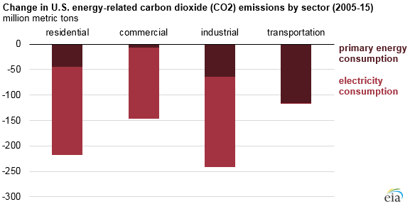 graph of change in U.S. energy-related carbon dioxide emissions by sector, as explained in the article text