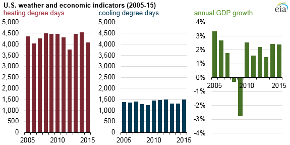 graph of U.S. weather and economic indicators, as explained in the article text