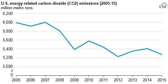 graph of U.S. energy-related carbon dioxide emissions, as explained in the article text