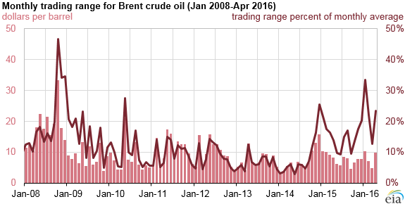 graph of monthly Brent trading range, as explained in the article text