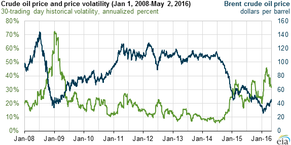 graph of crude oil price and price volatility, as explained in the article text