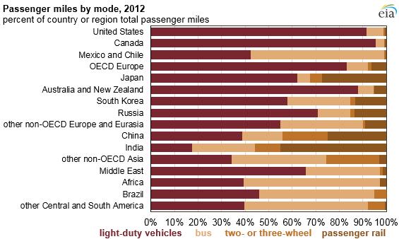 passenger travel