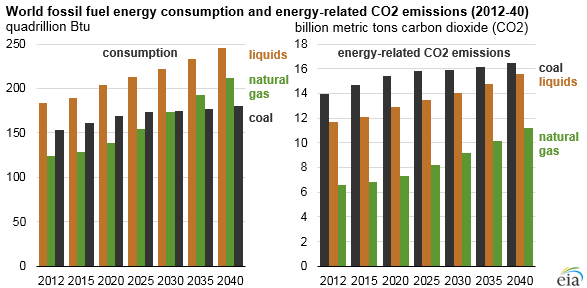 graph of world fossil fuel energy consumption and energy-related co2 emissions, as explained in the article text