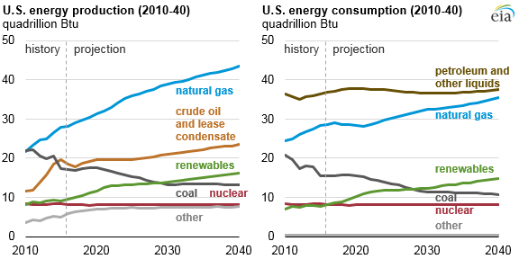 graph of U.S. energy production and consumption, as explained in the article text