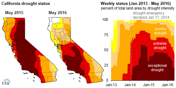 map of California drought status, as explained in the article text