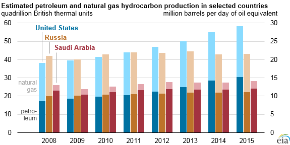 graph of estimated petroleum and natural gas hydrocarbon production in the United States, Russia, and Saudi Arabia, as explained in the article text