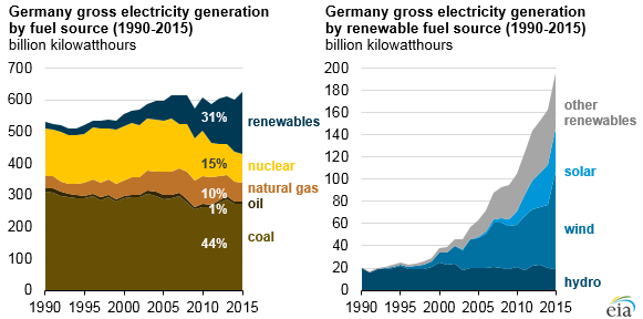 graph of Germany gross electricity generation by fuel source, as explained in the article text