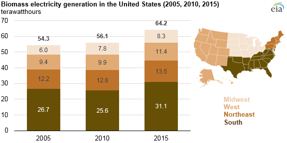 Southern States Lead Growth In Biomass Electricity Generation - Biomass power consumption map us