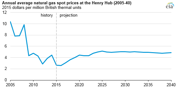 graph of annual average natural gas spot prices at the Henry Hub, as explained in the article text