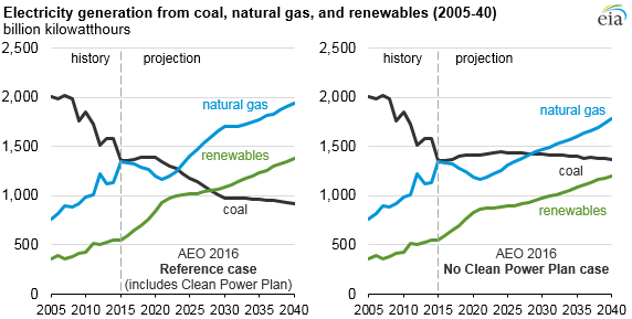 graph of electricity generation from coal, natural gas, and renewables, as explained in the article text