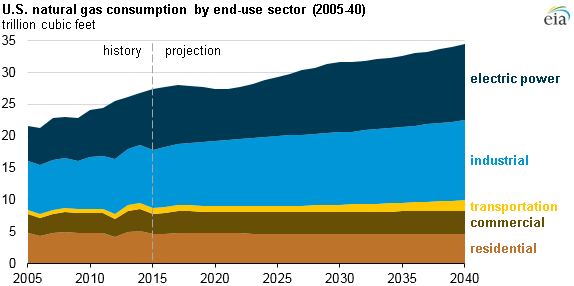 graph of U.S natural gas consumption by end use sector, as explained in the article text