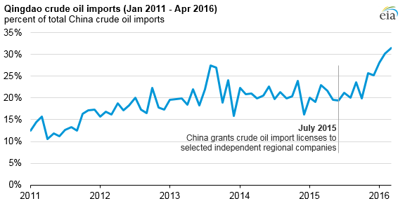 graph of Qingdao crude oil imports, as explained in the article text