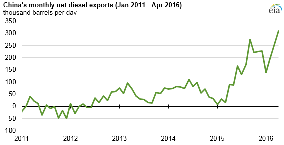 China's diesel exports grow, driven by changes in its