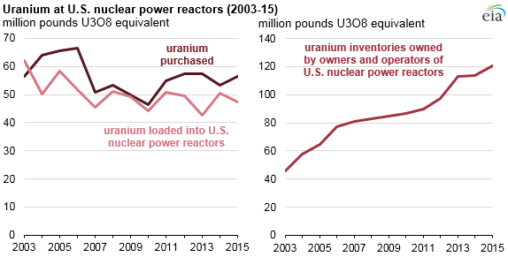 graph of uranium at U.S. nuclear power reactors, as explained in the article text