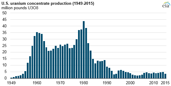 graph of U.S. uranium concentrate production, as explained in the article text