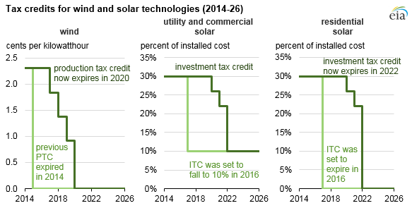 graph of tax credits for wind and solar technologies, as explained in the article text