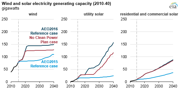 graph of wind and solar electricity generating capacity, as explained in the article text