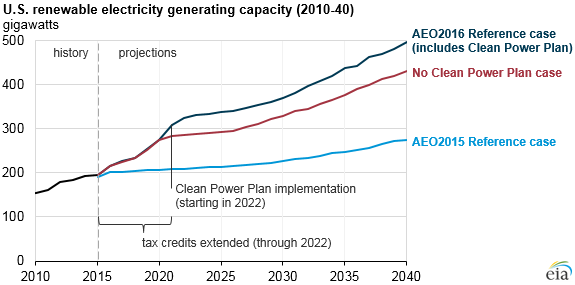 graph of renewable electricity generating capacity, as explained in the article text