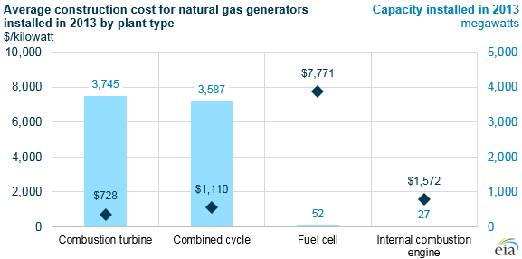 Graph Of Average Construction Cost For Natural Gas Generators By Type As Explained In The