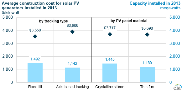 graph of average construction cost for solar PV generators installed in 2013, as explained in the article text