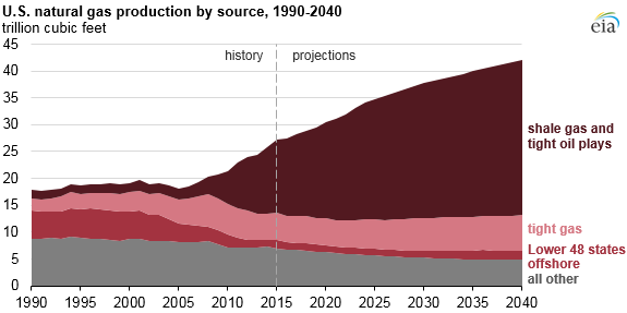 Most Natural Gas Production Growth Is Expected To Come