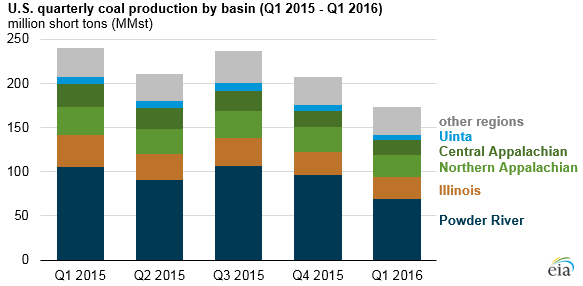 graph of U.S. quarterly coal production by basin, as explained in the article text