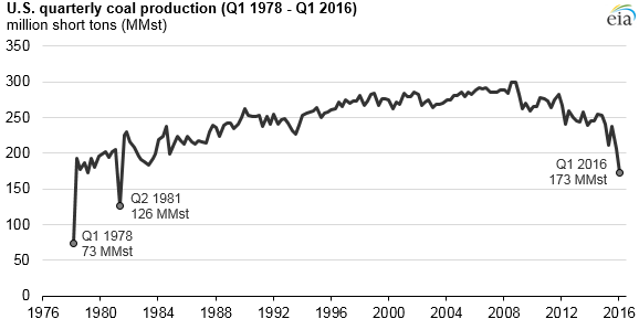 graph of U.S. quarterly coal production, as explained in the article text