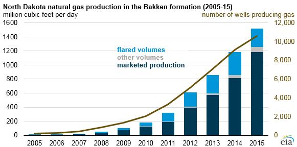 Natural Gas Flaring Statistics