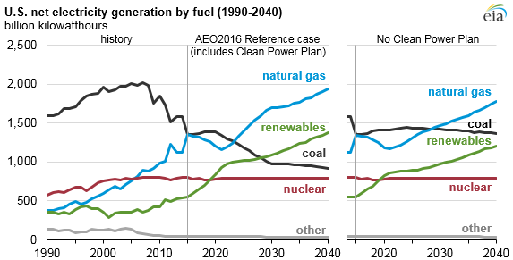 Clean Power Plan Accelerates The Growth Of Renewable Generation - Image of us map at 2040