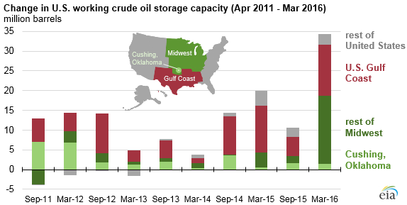 Graph Of Change In U.S. Working Crude Oil Storage Capacity, As Explained In  The Article