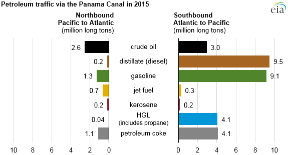 graph of petroleum traffic via the Panama Canal, as explained in the article text
