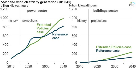 graph of solar and wind electricity generation, as explained in the article text