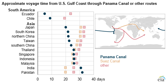 Expanded Panama C Reduces Travel Time For Shipments Of U S Lng To Asian Markets