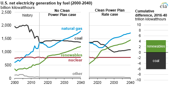 graph of U.S. net electricity generation by fuel, as described in the article text