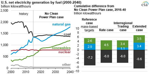 graph of U.S. net electricity generation by fuel, as explained in the article text