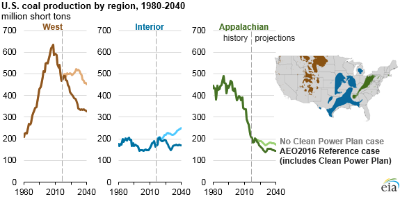 Graph Of U S Coal Production By Region As Explained In The Article Text