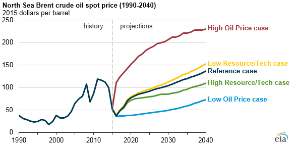 graph of North Sea Brent crude oil spot prices, as explained in the article text