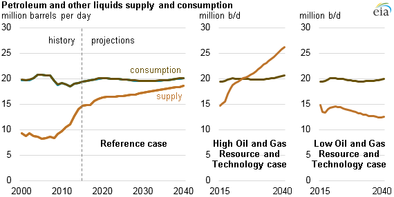 graph of petroleum and other liquids supply and consumption, as explained in the article text