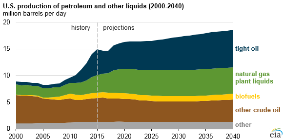 graph of U.S. production of petroleum and other liquids, as explained in the article text