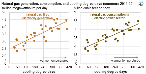 graph of natural gas generation, consumption, and cooling degree days, as explained in the article text
