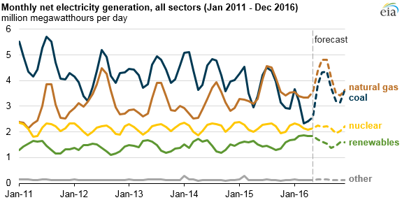 graph of monthly net electricity generation, as explained in the article text