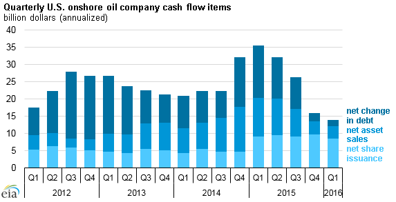 graph of quarterly U.S. onshore oil company cash reserves, as explained in the article text