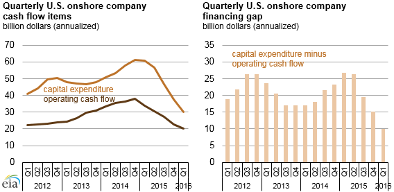 graph of quarterly U.S. onshore company cashflow items and financing gap, as explained in the article text